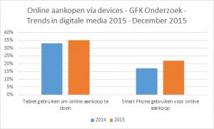 grafiek-online-aankoop-gfk-onderzoek-dec-2015