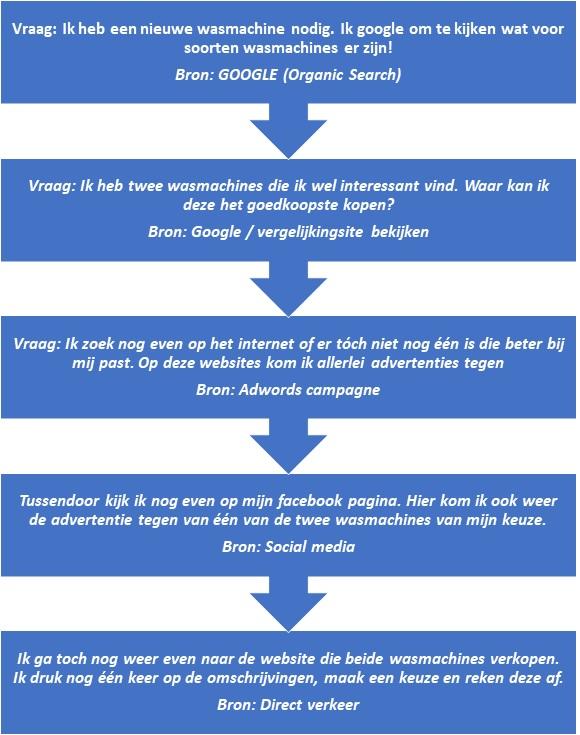attributiemodel proces
